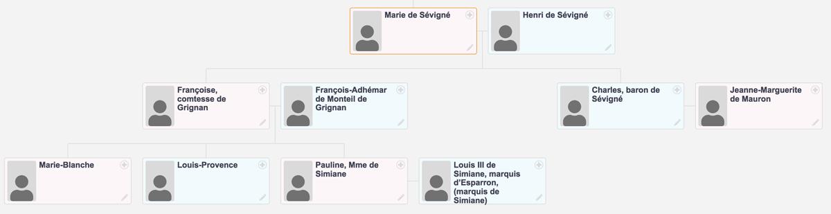 Généalogie de Sévigné